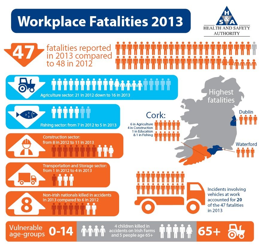 Workplace fatalities in 2013